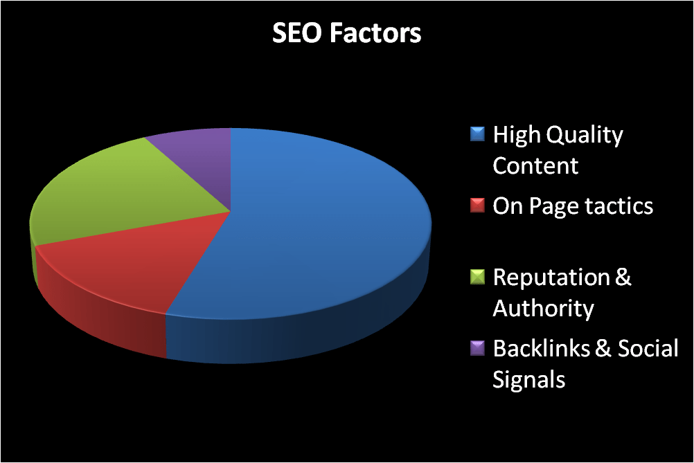 SEO For Beginners in 2021